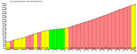 Elevation Profile - Italian Side