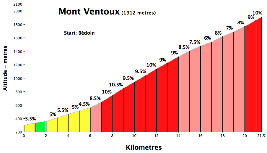 Mont Ventoux – All Three Sides