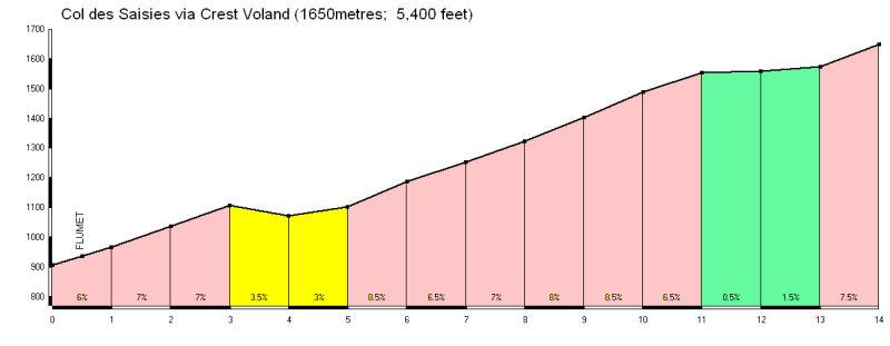 Climb 3 – Col Des Saisies