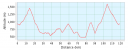 Elevation profile la grand bo