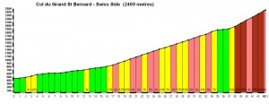 Swiss Side - Start = Martigny