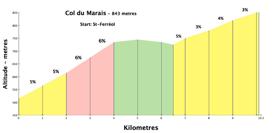 marais250