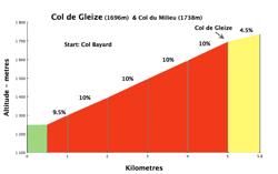 gleize250