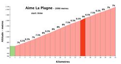 plagne250