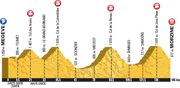 Etape Route & Tour de France Stage  20